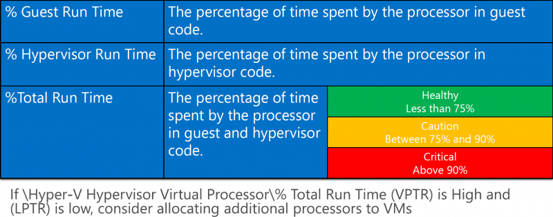 Datei:02-hyper-v virtual cpu.png