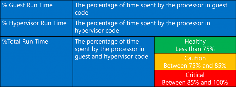 Hyper-V: Performance (Counters) – Wiki-WebPerfect